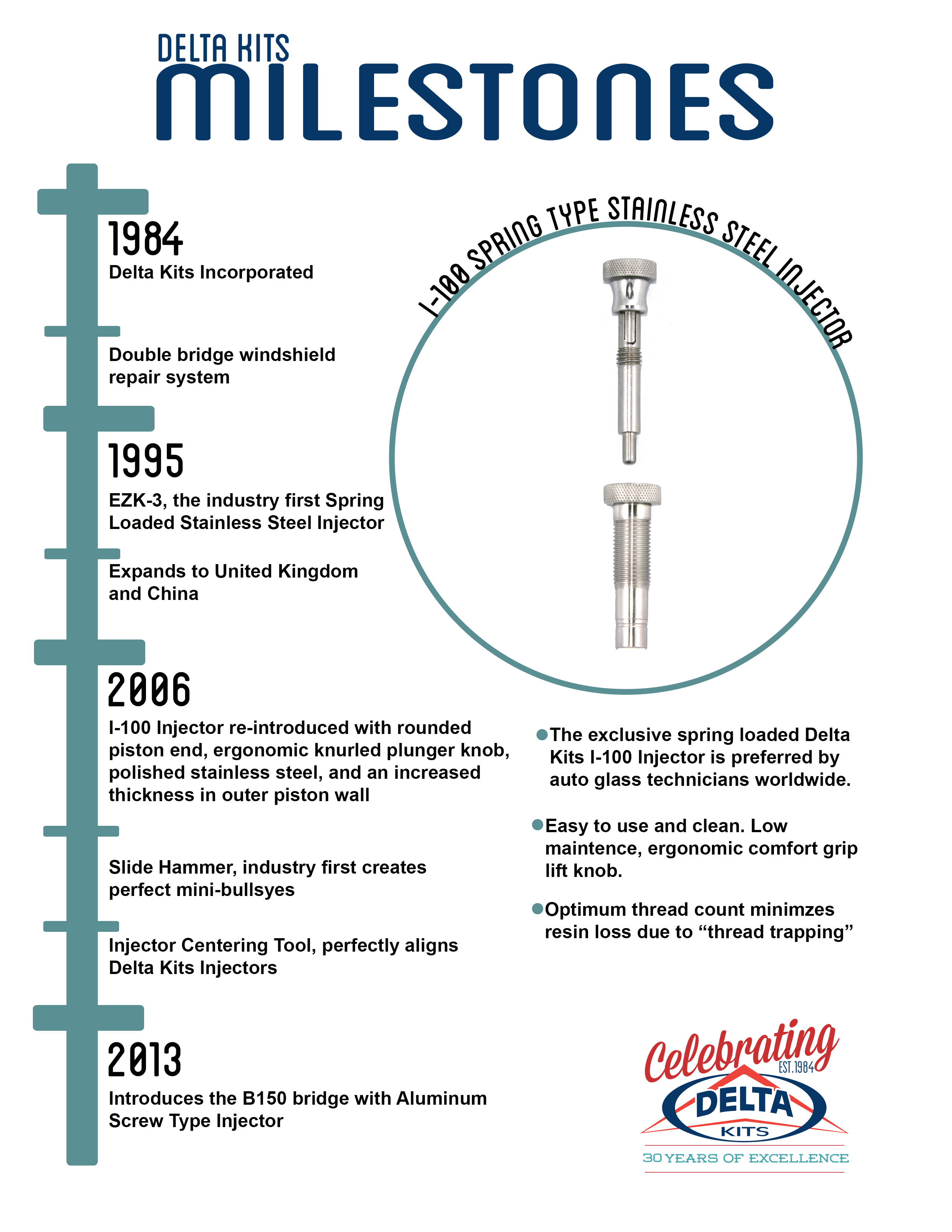 Milestone Flyer Injector