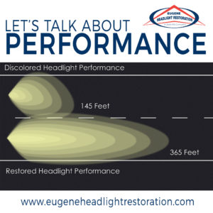 Headlight restoration performance