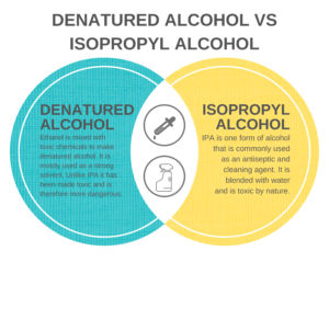 Delta Kits recommends that if you are using Delta Kits windshield repair equipment clean your injector after every use with denatured alcohol, but what if you can't find denatured alcohol? Is Isopropyl alcohol the same?